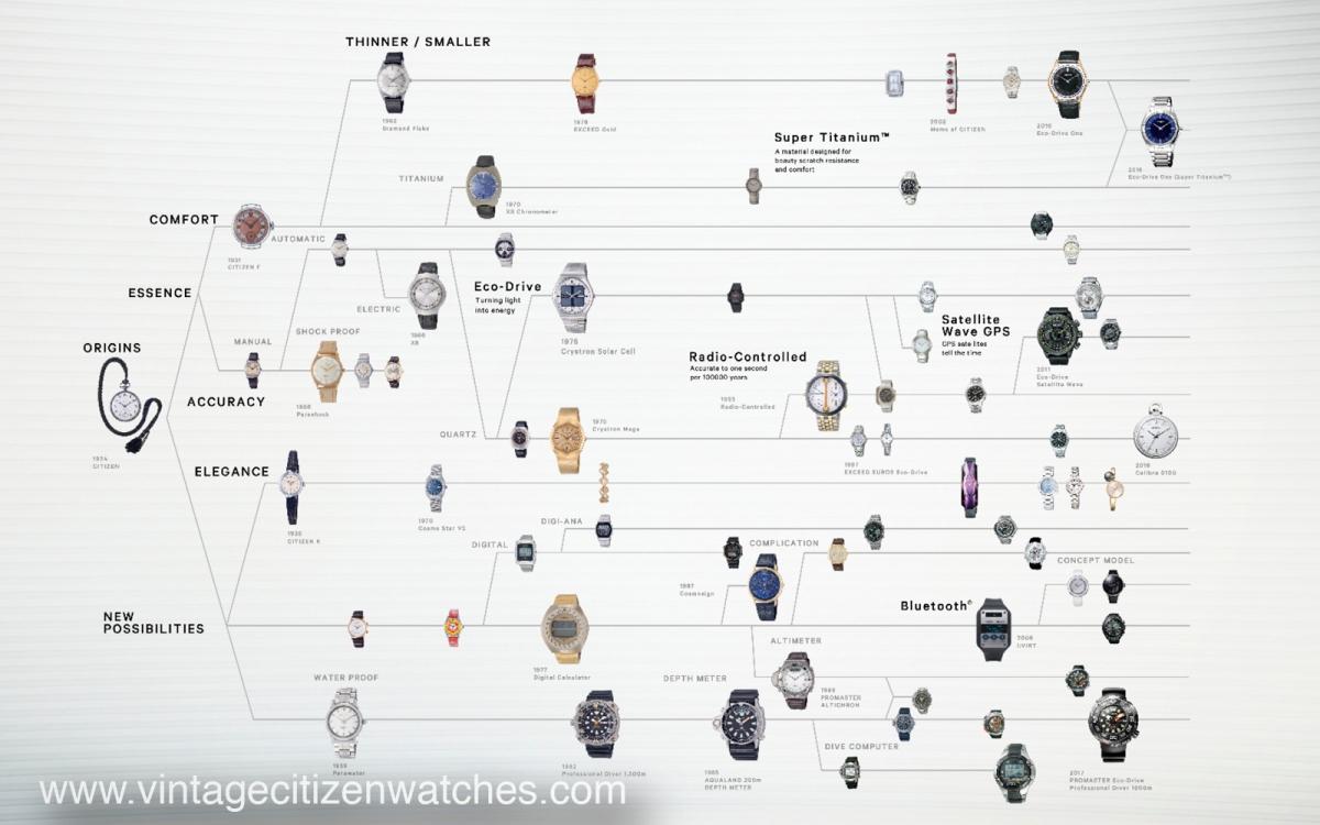 18840d22200 X files VCW DATA – Vintage Citizen Watches